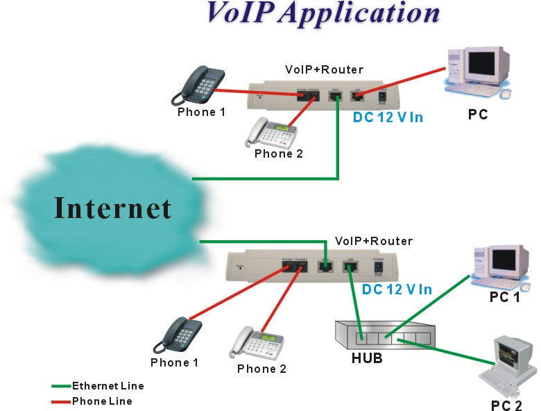 VoIP-Application